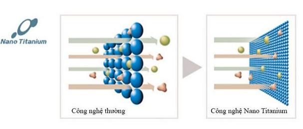 Công nghệ Kháng khuẩn Nano